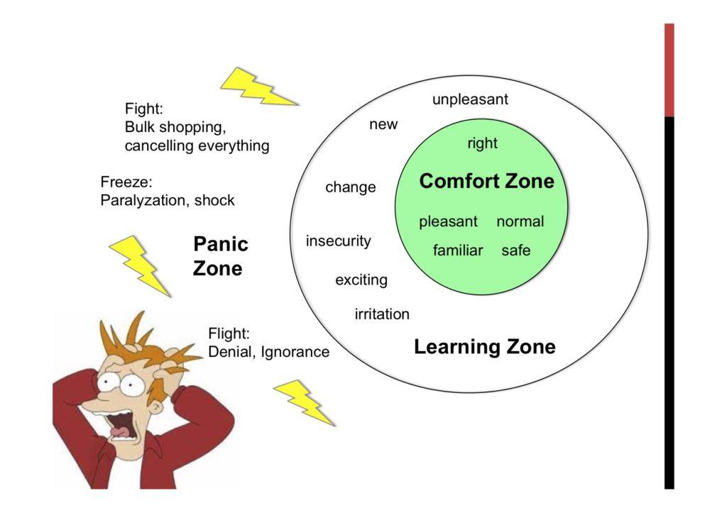 Komfortzone Lernzone Panikzone Rike Pätzold